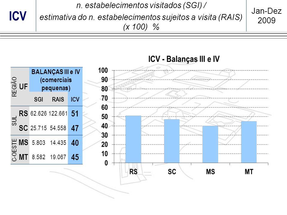 REGIÃO UF BALANÇAS III e IV (comerciais pequenas) SGIRAISICV SUL RS 62.626122.661 51 SC 25.71554.558 47 C-OESTE MS 5.80314.435 40 MT 8.58219.067 45 IC