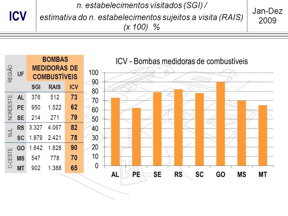 ICV n. estabelecimentos visitados (SGI) / estimativa do n. estabelecimentos sujeitos a visita (RAIS) (x 100) % Jan-Dez 2009 REGIÃO UF BOMBAS MEDIDORAS