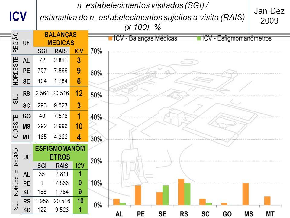 ICV n. estabelecimentos visitados (SGI) / estimativa do n. estabelecimentos sujeitos a visita (RAIS) (x 100) % Jan-Dez 2009 REGIÃO UF ESFIGMOMANÔM ETR