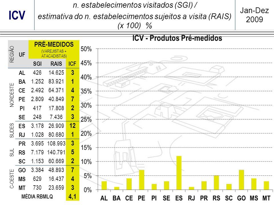 ICV n. estabelecimentos visitados (SGI) / estimativa do n. estabelecimentos sujeitos a visita (RAIS) (x 100) % Jan-Dez 2009 REGIÃO UF PRÉ-MEDIDOS (VAR