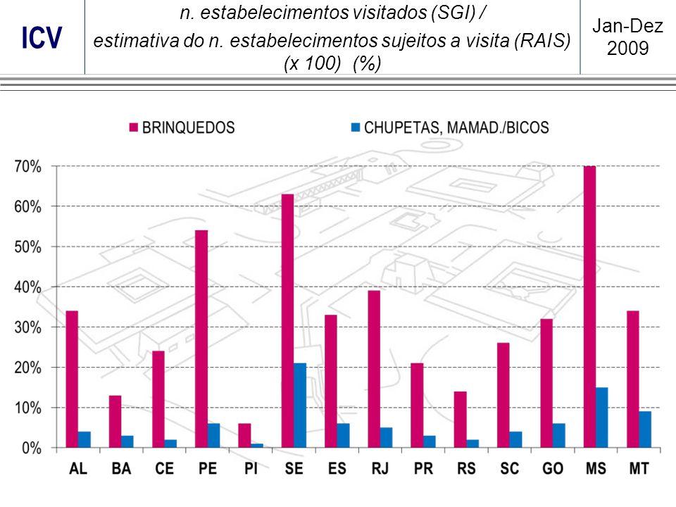 ICV n. estabelecimentos visitados (SGI) / estimativa do n. estabelecimentos sujeitos a visita (RAIS) (x 100) (%) Jan-Dez 2009
