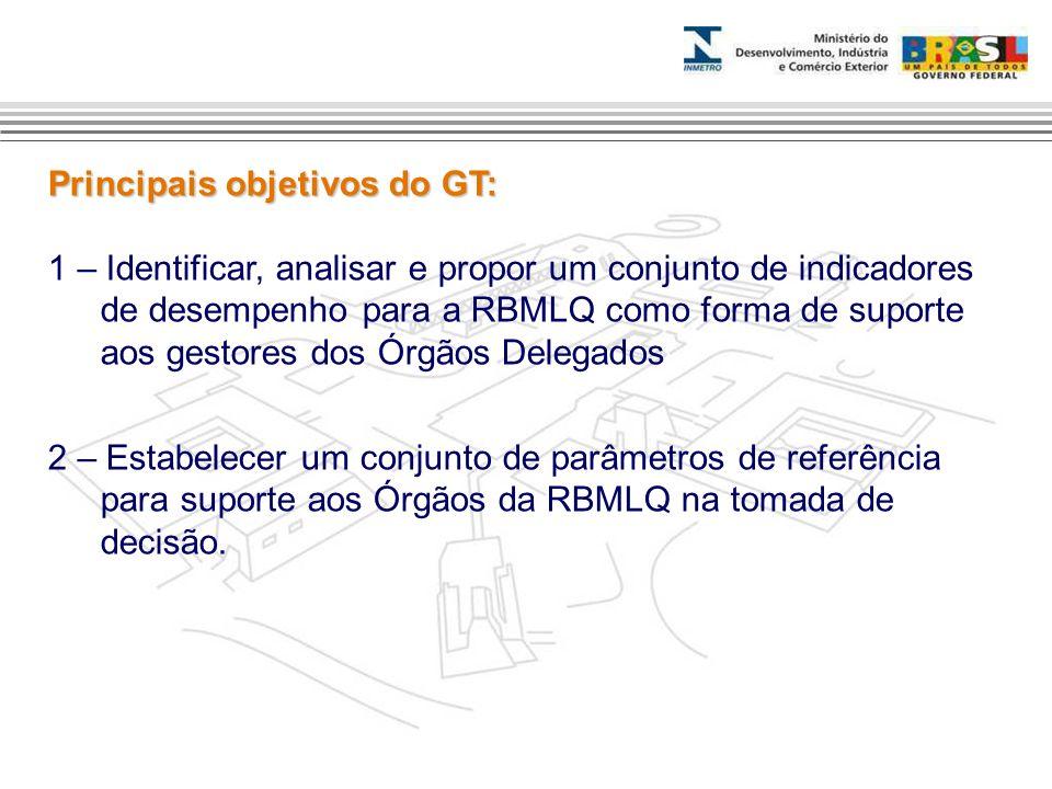 Principais objetivos do GT: 1 – Identificar, analisar e propor um conjunto de indicadores de desempenho para a RBMLQ como forma de suporte aos gestore