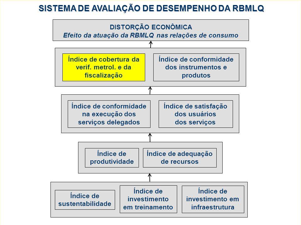 RESULTADOS DO ICV PARA A FISCALIZAÇÃO DE PRODUTOS REGULAMENTADOS