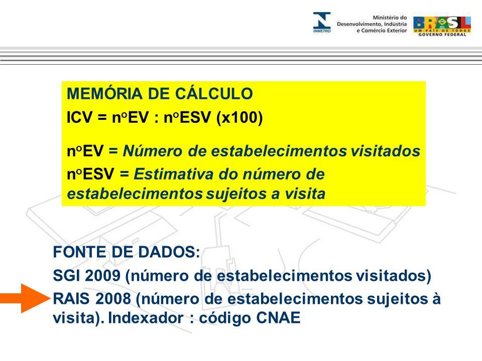 MEMÓRIA DE CÁLCULO ICV = n o EV : n o ESV (x100) n o EV = Número de estabelecimentos visitados n o ESV = Estimativa do número de estabelecimentos suje