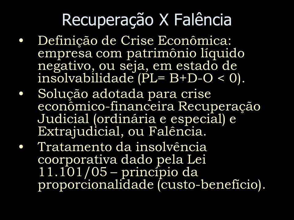 Recuperação X Falência Definição de Crise Econômica: empresa com patrimônio líquido negativo, ou seja, em estado de insolvabilidade (PL= B+D-O < 0). S