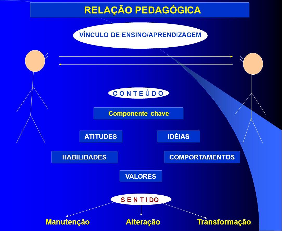 RELAÇÃO PEDAGÓGICA VÍNCULO DE ENSINO/APRENDIZAGEM C O N T E Ú D O Componente chave S E N T I DO Manutenção Alteração Transformação ATITUDESIDÉIAS HABI