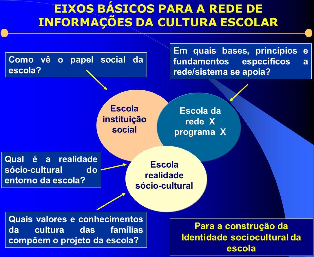 Para a construção da Identidade sociocultural da escola Escola instituição social Escola da rede X programa X Escola realidade sócio-cultural EIXOS BÁ