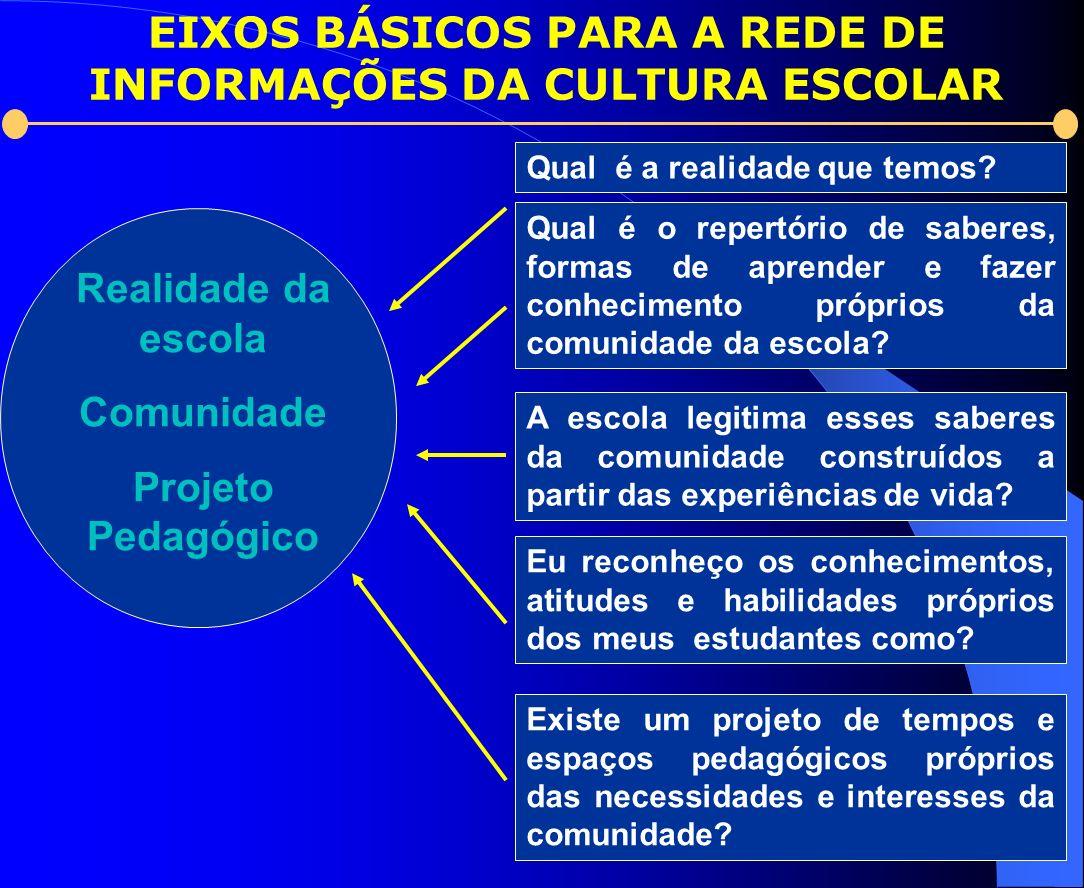 Realidade da escola Comunidade Projeto Pedagógico Qual é a realidade que temos? Qual é o repertório de saberes, formas de aprender e fazer conheciment