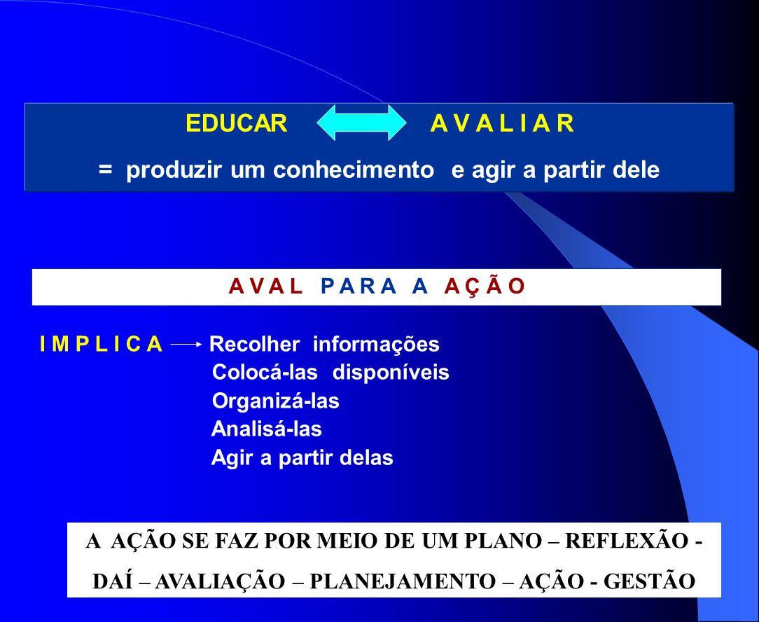 EDUCAR A V A L I A R = produzir um conhecimento e agir a partir dele I M P L I C A Recolher informações Colocá-las disponíveis Organizá-las Analisá-la