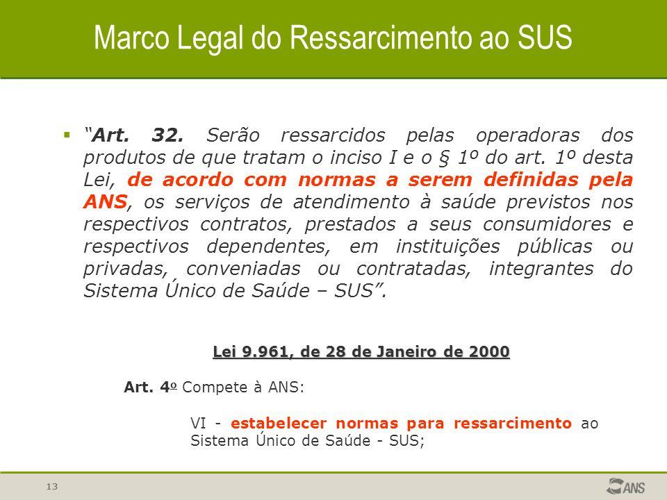 12 Marco Legal do Ressarcimento ao SUS Art.32.