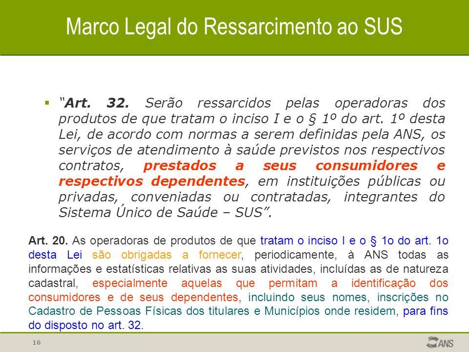15 Marco Legal do Ressarcimento ao SUS Art.32.
