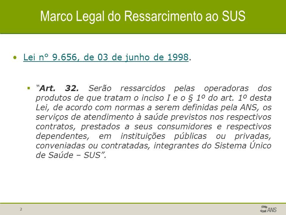 2 Marco Legal do Ressarcimento ao SUS Lei n° 9.656, de 03 de junho de 1998.Lei n° 9.656, de 03 de junho de 1998 Art.
