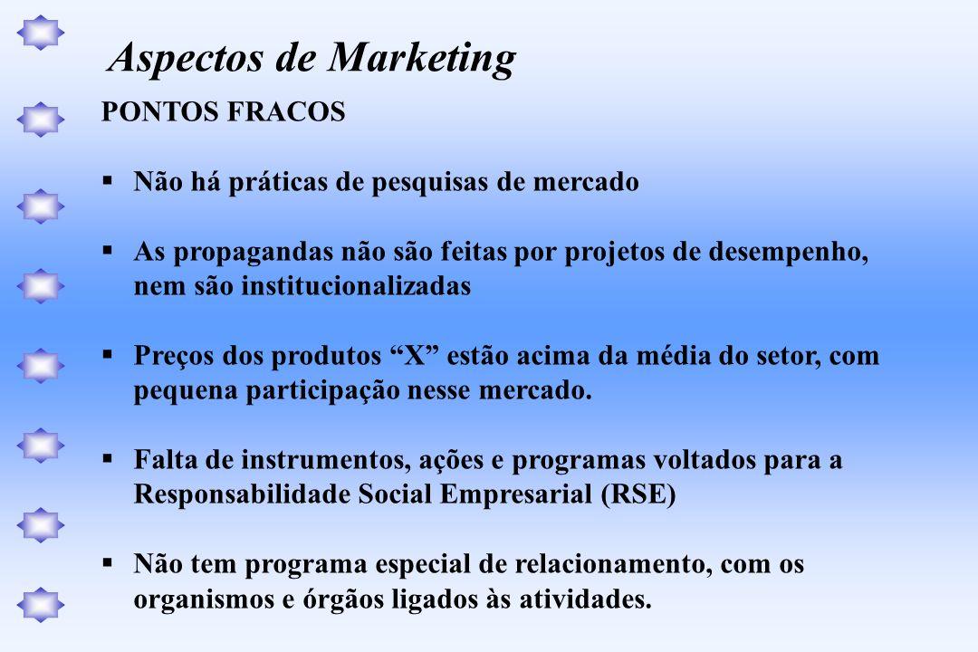 PONTOS FRACOS Não há práticas de pesquisas de mercado As propagandas não são feitas por projetos de desempenho, nem são institucionalizadas Preços dos