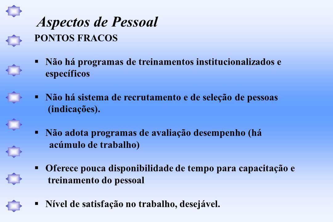 PONTOS FRACOS Não há programas de treinamentos institucionalizados e específicos Não há sistema de recrutamento e de seleção de pessoas (indicações).