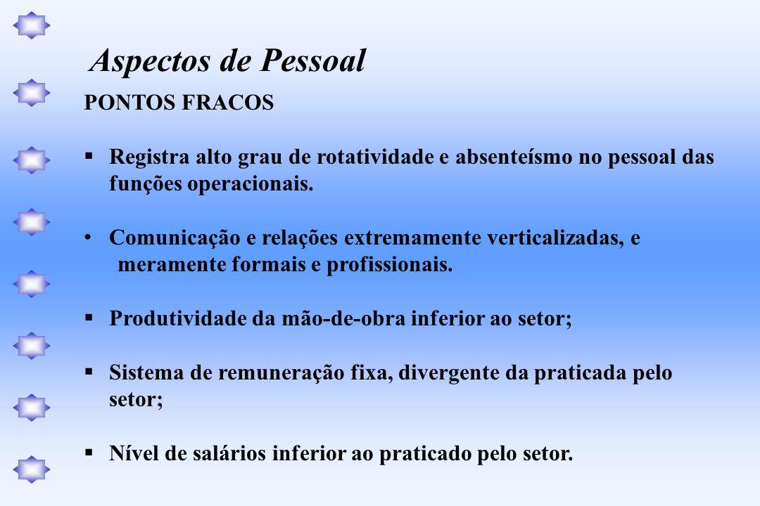 PONTOS FRACOS Registra alto grau de rotatividade e absenteísmo no pessoal das funções operacionais. Comunicação e relações extremamente verticalizadas