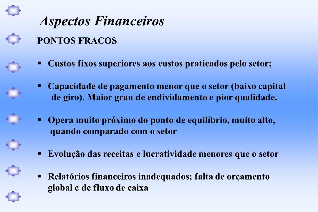 PONTOS FRACOS Custos fixos superiores aos custos praticados pelo setor; Capacidade de pagamento menor que o setor (baixo capital de giro). Maior grau