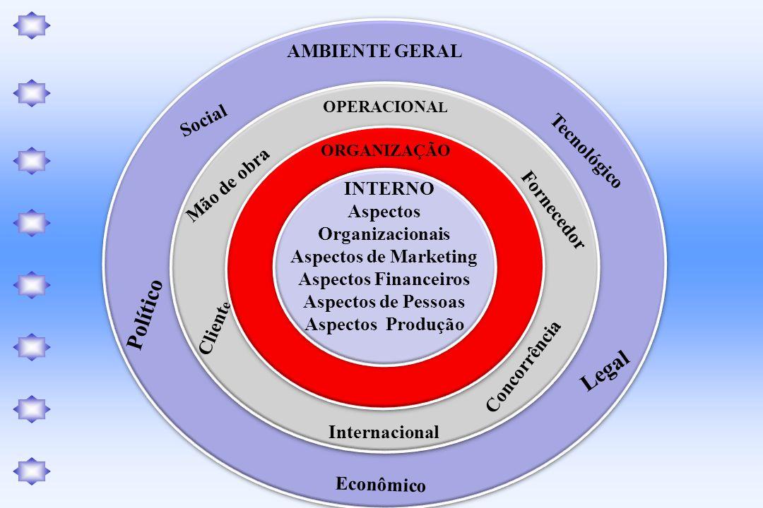Social AMBIENTE GERAL Social Econômico OPERACIONA L ORGANIZAÇÃO Aspectos Organizacionais Aspectos de Marketing Aspectos Financeiros Aspectos de Pessoa