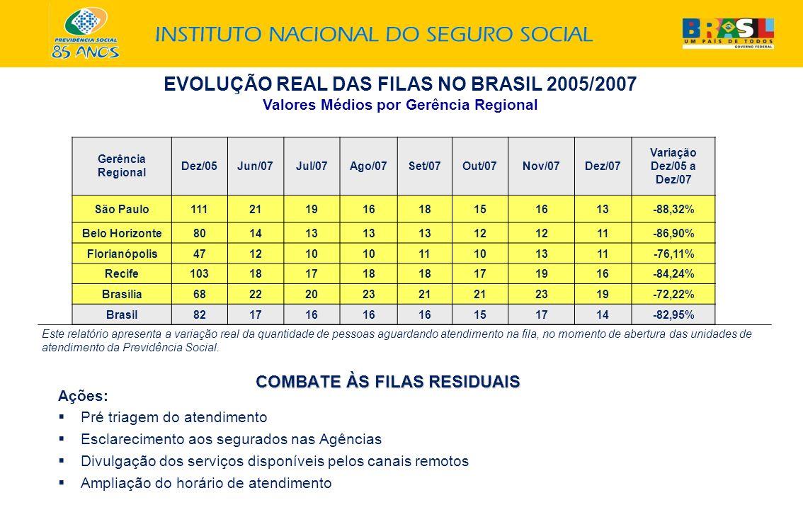 EVOLUÇÃO REAL DAS FILAS NO BRASIL 2005/2007 Valores Médios por Gerência Regional Gerência Regional Dez/05Jun/07Jul/07Ago/07Set/07Out/07Nov/07Dez/07 Va