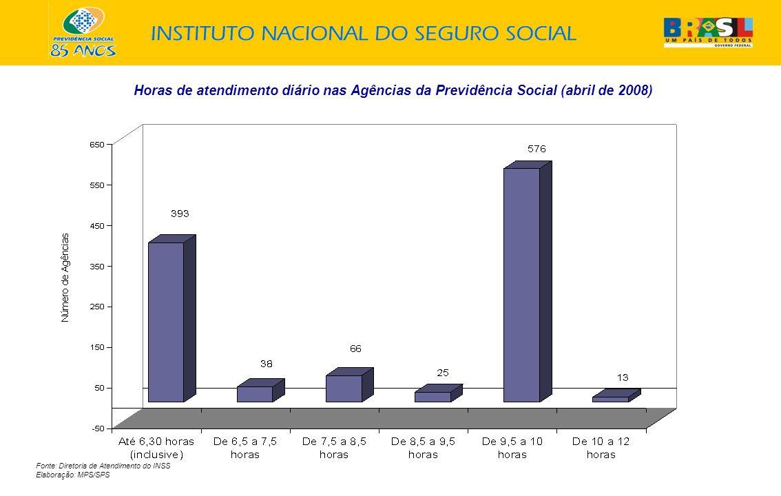 Horas de atendimento diário nas Agências da Previdência Social (abril de 2008) Fonte: Diretoria de Atendimento do INSS Elaboração: MPS/SPS