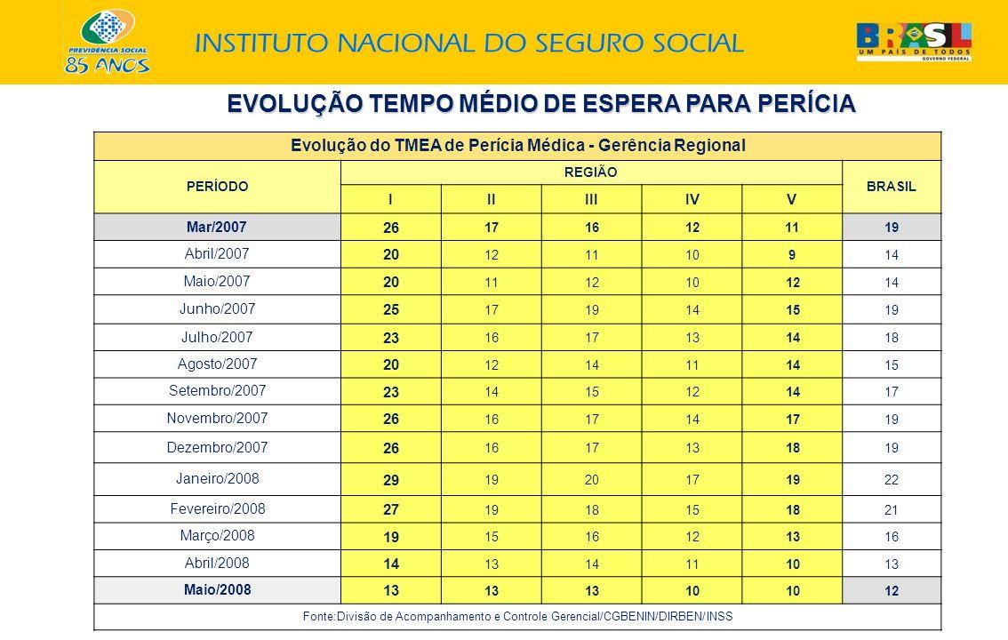 EVOLUÇÃO TEMPO MÉDIO DE ESPERA PARA PERÍCIA Evolução do TMEA de Perícia Médica - Gerência Regional PERÍODO REGIÃO BRASIL IIIIIIIVV Mar/2007 26 1716121
