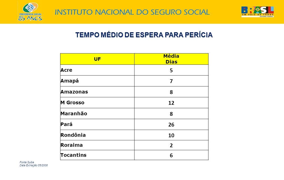TEMPO MÉDIO DE ESPERA PARA PERÍCIA Fonte:Suibe Data Extração:05/2008 UF Média Dias Acre 5 Amapá 7 Amazonas 8 M Grosso 12 Maranhão 8 Pará 26 Rondônia 1
