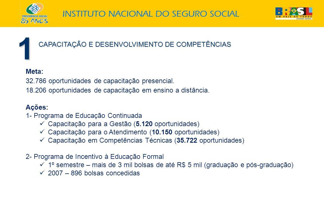 1 CAPACITAÇÃO E DESENVOLVIMENTO DE COMPETÊNCIAS Meta: 32.786 oportunidades de capacitação presencial. 18.206 oportunidades de capacitação em ensino a