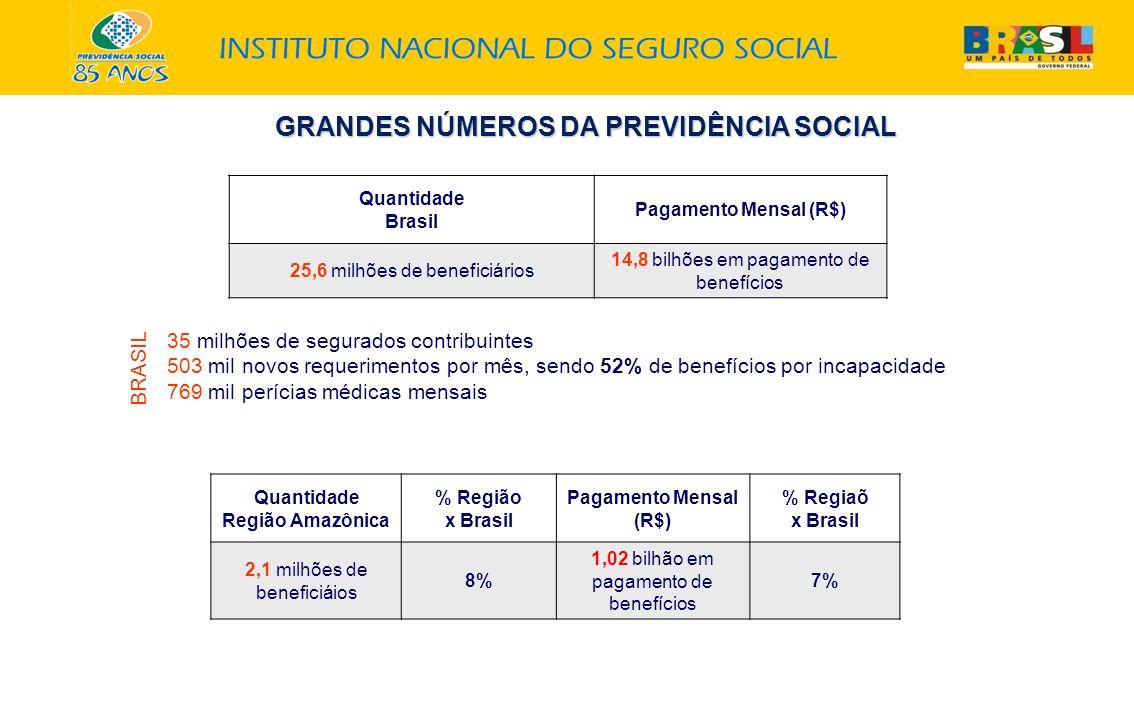 GRANDES NÚMEROS DA PREVIDÊNCIA SOCIAL Quantidade Brasil Pagamento Mensal (R$) 25,6 milhões de beneficiários 14,8 bilhões em pagamento de benefícios 35