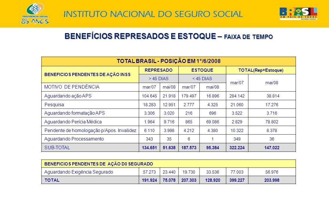 TOTAL BRASIL - POSIÇÃO EM 1°/6/2008 BENEFICIOS PENDENTES DE AÇÃO INSS REPRESADOESTOQUETOTAL(Rep+Estoque) > 45 DIAS< 45 DIAS mar/07mai/08 MOTIVO DE PEN