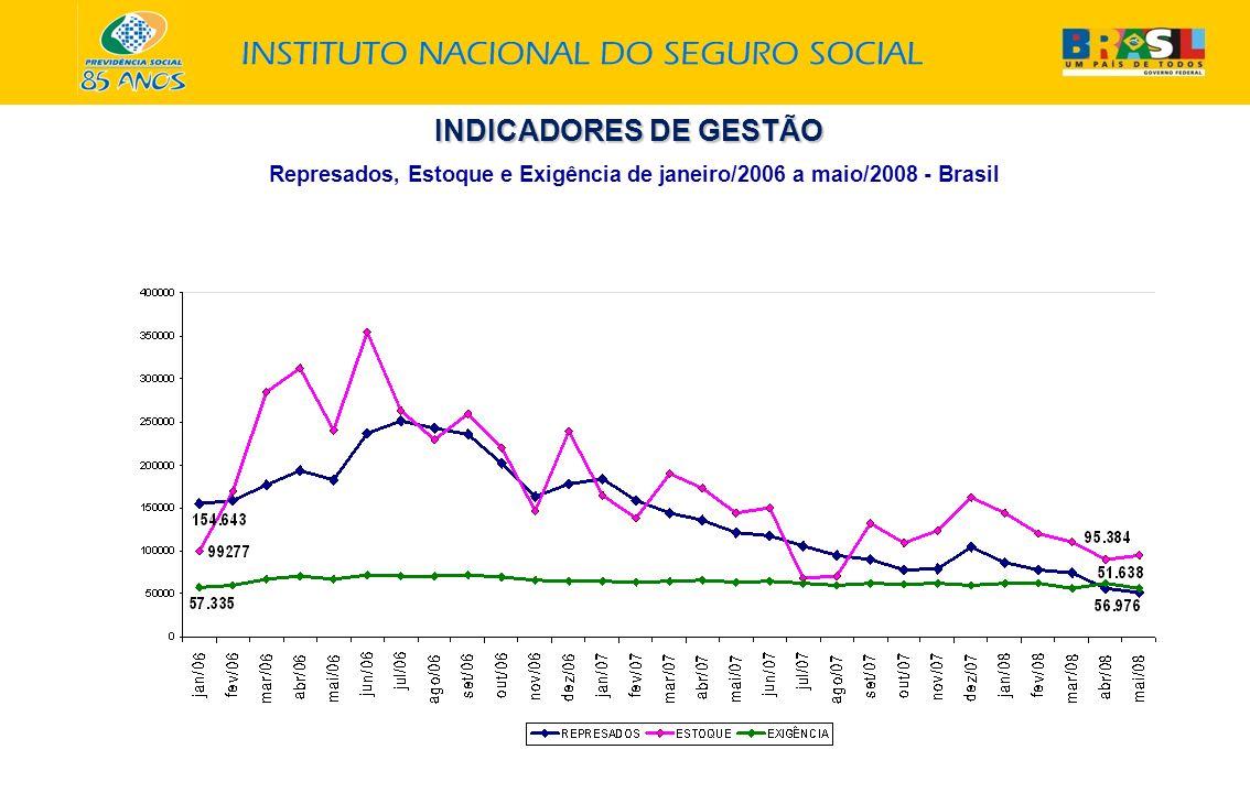 INDICADORES DE GESTÃO Represados, Estoque e Exigência de janeiro/2006 a maio/2008 - Brasil