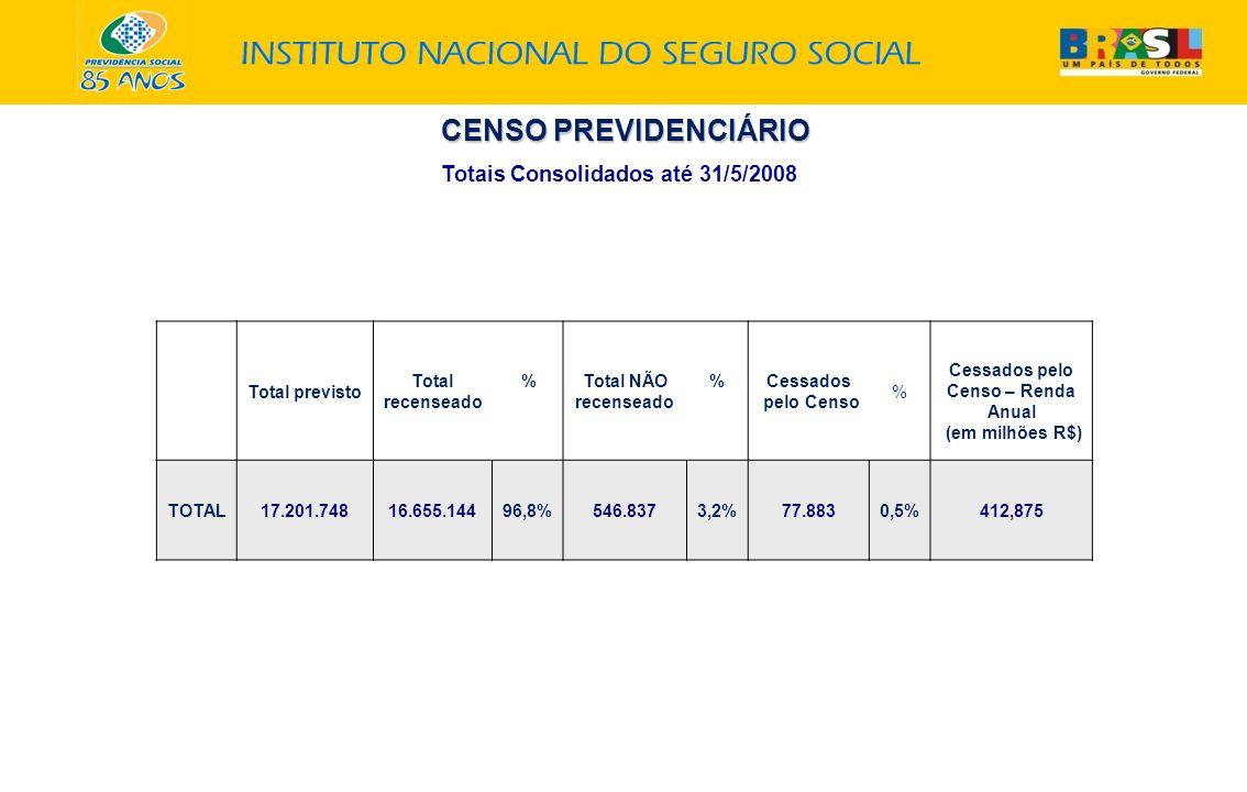 Total previsto Total recenseado %Total NÃO recenseado %Cessados pelo Censo % Cessados pelo Censo – Renda Anual (em milhões R$) TOTAL17.201.74816.655.1