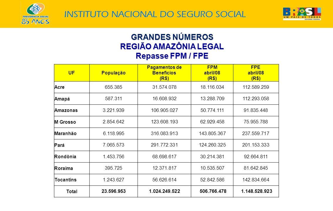 GRANDES NÚMEROS REGIÃO AMAZÔNIA LEGAL Repasse FPM / FPE UFPopulação Pagamentos de Benefícios (R$) FPM abril/08 (R$) FPE abril/08 (R$) Acre 655.38531.5