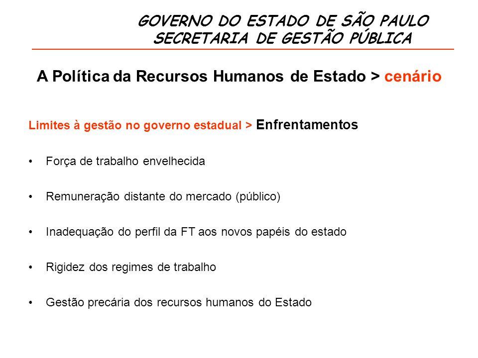 GOVERNO DO ESTADO DE SÃO PAULO SECRETARIA DE GESTÃO PÚBLICA A Política da Recursos Humanos de Estado > cenário Poder Executivo – 1.241.691 (média anual – 2009) Poder ExecutivoNúmero de Servidores 2009 Despesa R$ milhões 2009 1.
