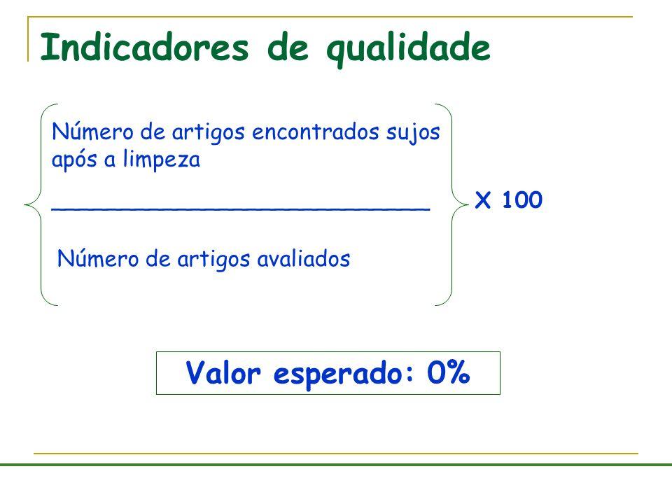 Indicadores de qualidade Valor esperado: 0% Número de artigos encontrados sujos após a limpeza ___________________________ Número de artigos avaliados