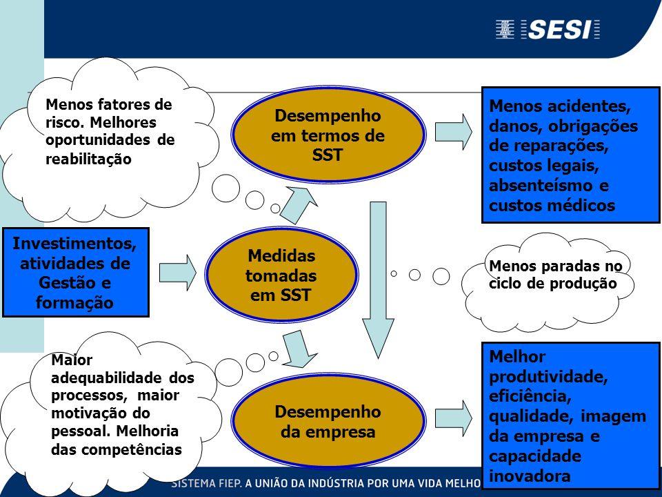Medidas tomadas em SST Investimentos, atividades de Gestão e formação Desempenho em termos de SST Desempenho da empresa Melhor produtividade, eficiênc