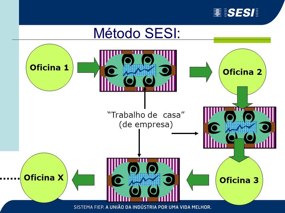 Método SESI: Oficina 1 Trabalho de casa (de empresa) Oficina 2 Oficina 3 Oficina X