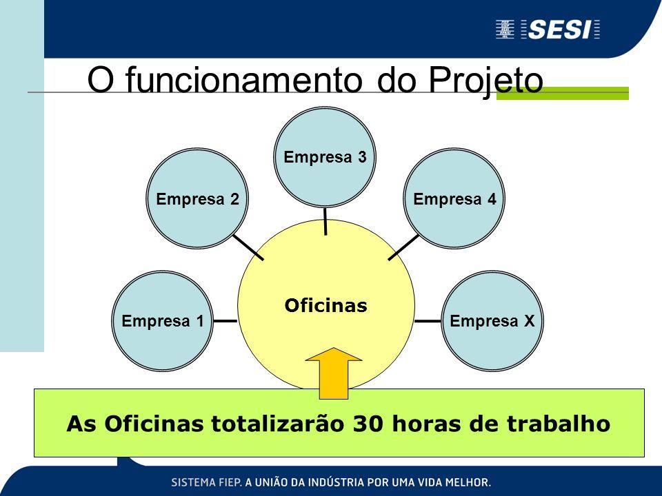 O funcionamento do Projeto Oficinas Empresa 1 Empresa 2 Empresa 3 Empresa 4 Empresa X As Oficinas totalizarão 30 horas de trabalho