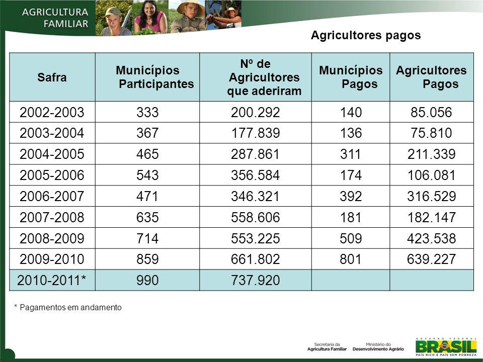 Safra Municípios Participantes Nº de Agricultores que aderiram Municípios Pagos Agricultores Pagos 2002-2003333200.29214085.056 2003-2004367177.839136
