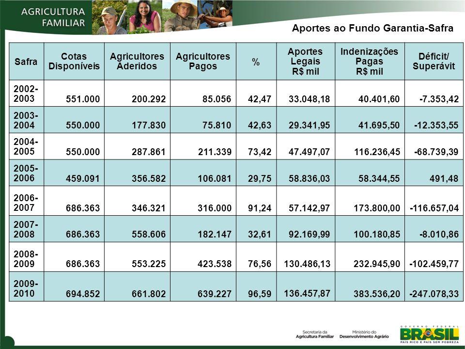 Safra Cotas Disponíveis Agricultores Aderidos Agricultores Pagos % Aportes Legais R$ mil Indenizações Pagas R$ mil Déficit/ Superávit 2002- 2003551.00