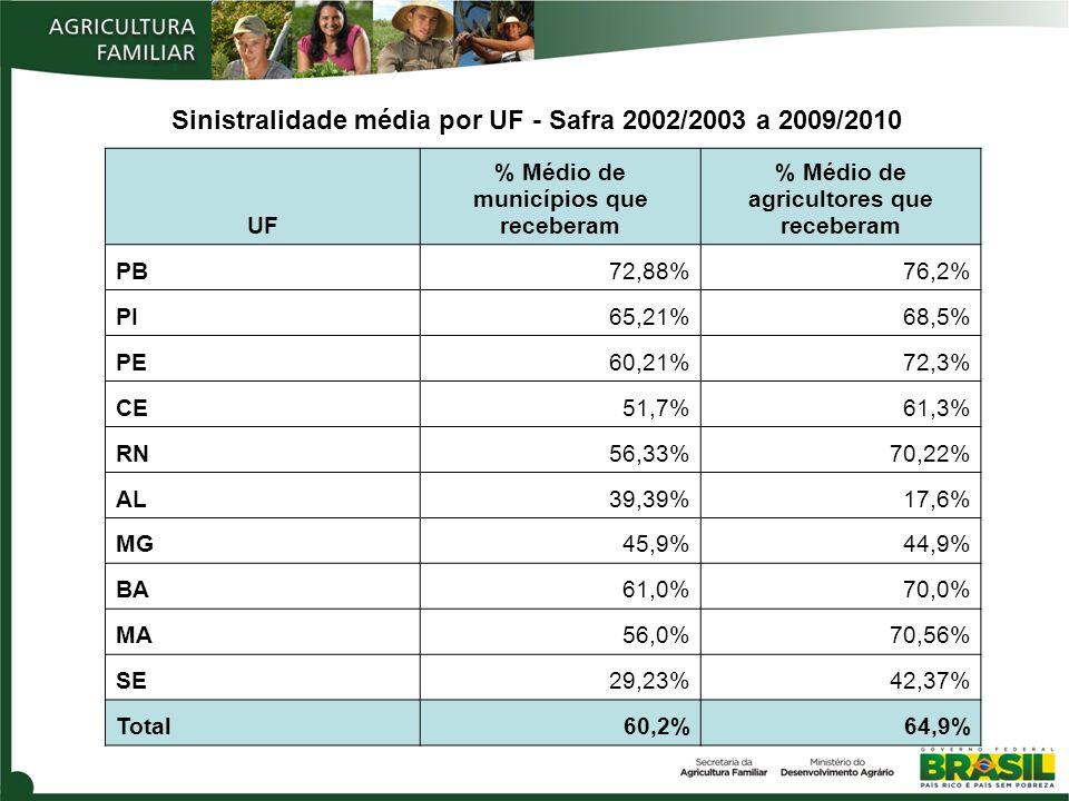 UF % Médio de municípios que receberam % Médio de agricultores que receberam PB72,88%76,2% PI65,21%68,5% PE60,21%72,3% CE51,7%61,3% RN56,33%70,22% AL3