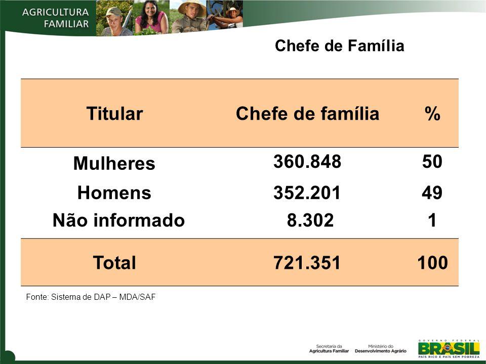 Chefe de Família Fonte: Sistema de DAP – MDA/SAF TitularChefe de família% Mulheres 360.84850 Homens352.20149 Não informado 8.302 1 Total721.351100