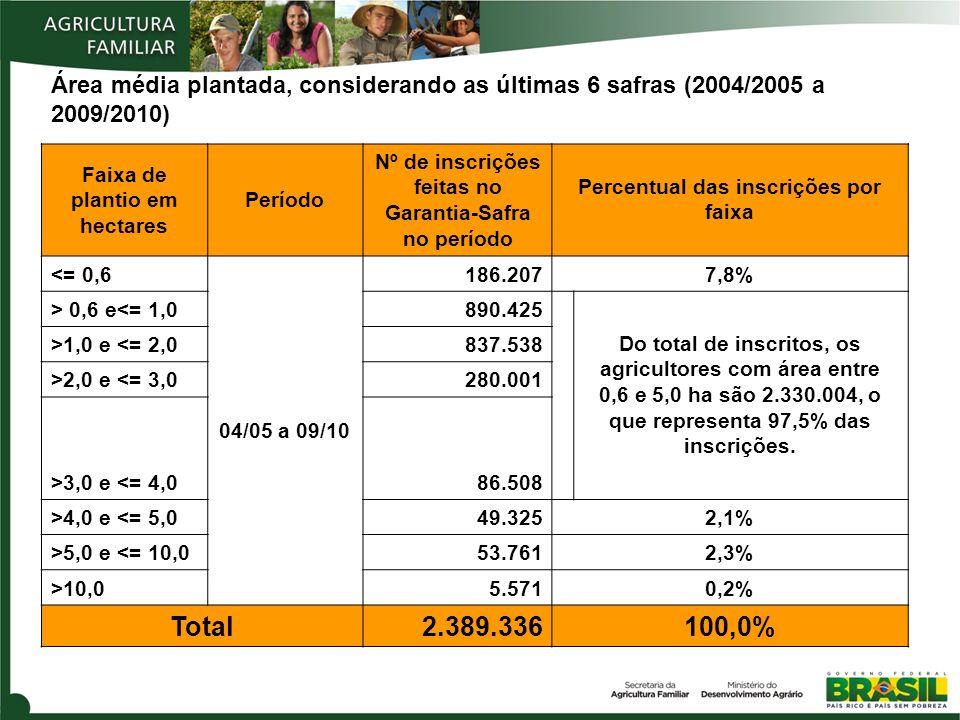 Área média plantada, considerando as últimas 6 safras (2004/2005 a 2009/2010) Faixa de plantio em hectares Período Nº de inscrições feitas no Garantia