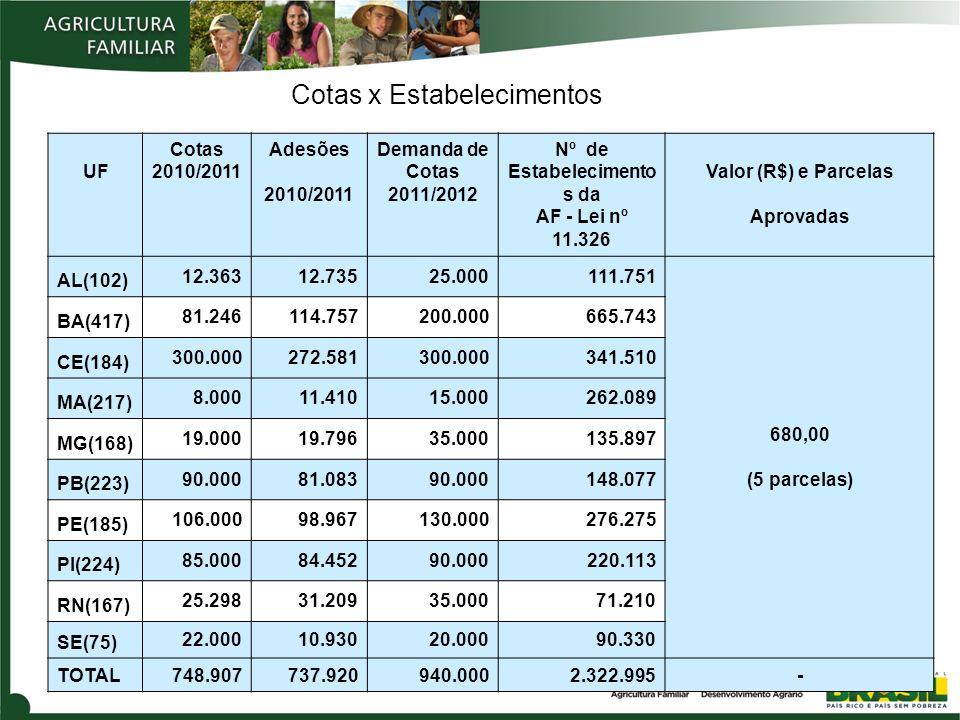 Cotas x Estabelecimentos UF Cotas 2010/2011 Adesões 2010/2011 Demanda de Cotas 2011/2012 Nº de Estabelecimento s da AF - Lei nº 11.326 Valor (R$) e Pa