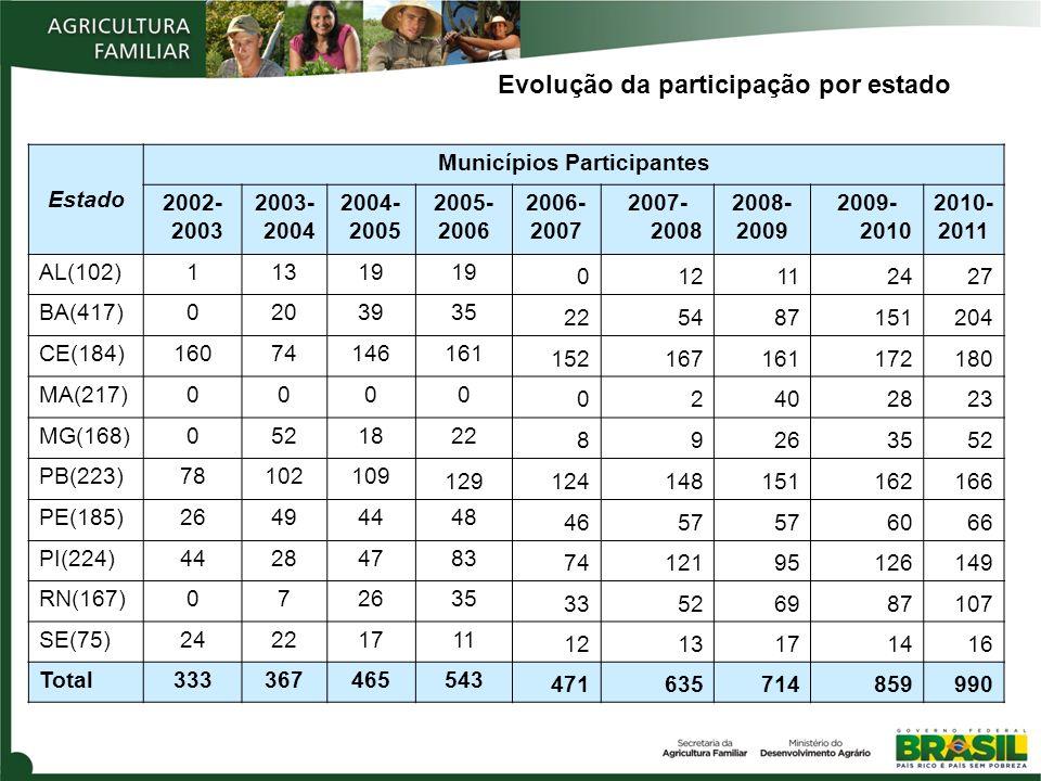 Evolução da participação por estado Estado Municípios Participantes 2002- 2003 2003- 2004 2004- 2005 2005- 2006 2006- 2007 2007- 2008 2008- 2009 2009-