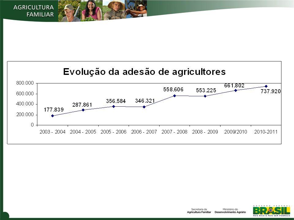 Área média plantada, considerando as últimas 6 safras (2004/2005 a 2009/2010) Faixa de plantio em hectares Período Nº de inscrições feitas no Garantia-Safra no período Percentual das inscrições por faixa <= 0,6 04/05 a 09/10 186.2077,8% > 0,6 e<= 1,0890.425 Do total de inscritos, os agricultores com área entre 0,6 e 5,0 ha são 2.330.004, o que representa 97,5% das inscrições.