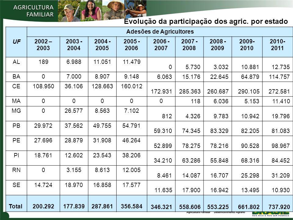 Evolução da participação dos agric. por estado UF Adesões de Agricultores 2002 – 2003 2003 - 2004 2004 - 2005 2005 - 2006 2006 - 2007 2007 - 2008 2008