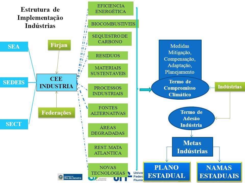 Metas Indústrias SEA SEDEIS SECT CEE INDUSTRIA BIOCOMBUSTIVEIS SEQUESTRO DE CARBONO RESIDUOS MATERIAIS SUSTENTÁVEIS FONTES ALTERNATIVAS PROCESSOS INDU