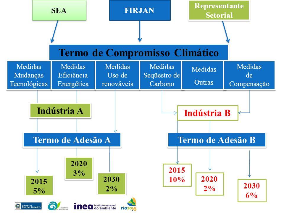 FIRJAN Termo de Compromisso Climático Medidas Mudanças Tecnológicas Medidas Mudanças Tecnológicas Medidas Eficiência Energética Medidas Eficiência Ene
