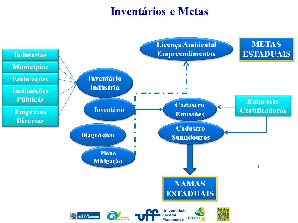 Municípios Indústrias Edificações Instituições Públicas Empresas Diversas Empresas Diversas Licença Ambiental Empreendimentos Inventário Indústria Inv