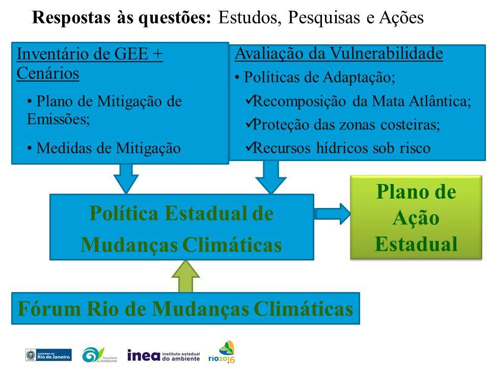 Plano de Ação Estadual Política Estadual de Mudanças Climáticas Respostas às questões: Estudos, Pesquisas e Ações Fórum Rio de Mudanças Climáticas Inv