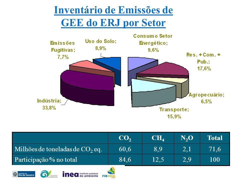 CO 2 CH 4 N2ON2OTotal Milhões de toneladas de CO 2 eq.60,68,92,171,6 Participação % no total84,612,52,9100 Inventário de Emissões de GEE do ERJ por Se